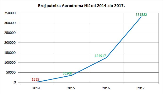 BG Aerodrom - AERO 4. deo - Page 14 A1-2